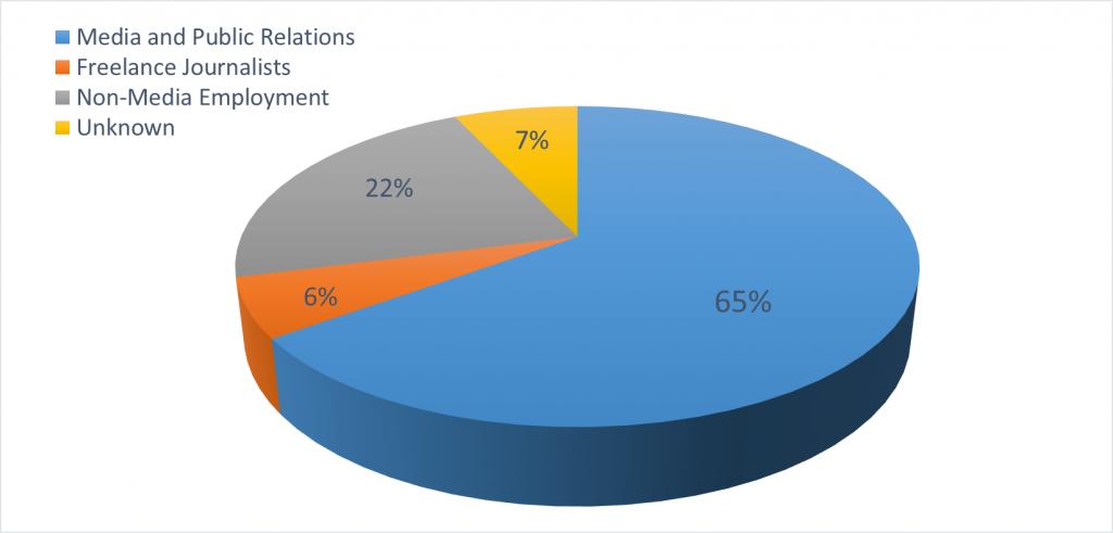 Employment Chart 2014